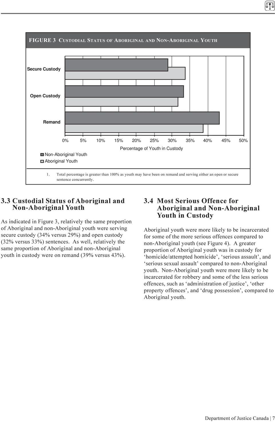 3 Custodial Status of Aboriginal and Non-Aboriginal Youth As indicated in Figure 3, relatively the same proportion of Aboriginal and non-aboriginal youth were serving secure custody (34% versus 29%)
