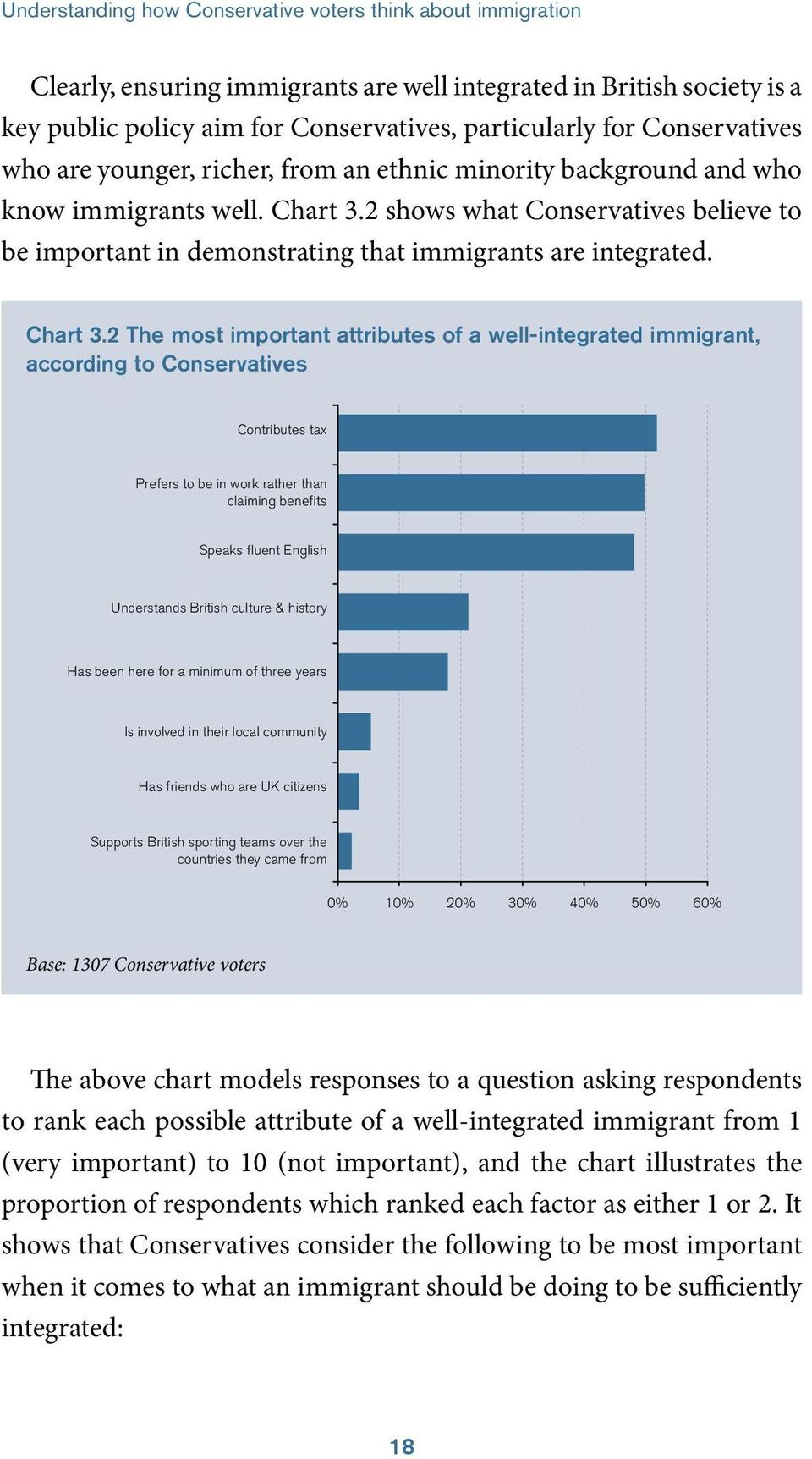 2 shows what Conservatives believe to be important in demonstrating that immigrants are integrated. Chart 3.