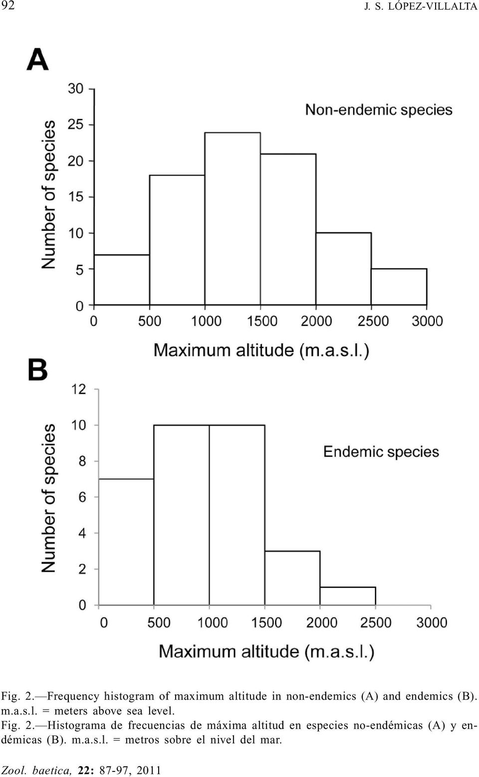endemics (B). m.a.s.l. = meters above sea level. Fig. 2.