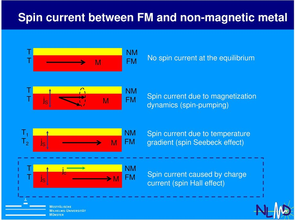 (spin-pumping) T 1 T 2 j S M NM FM Spin current due to temperature gradient (spin