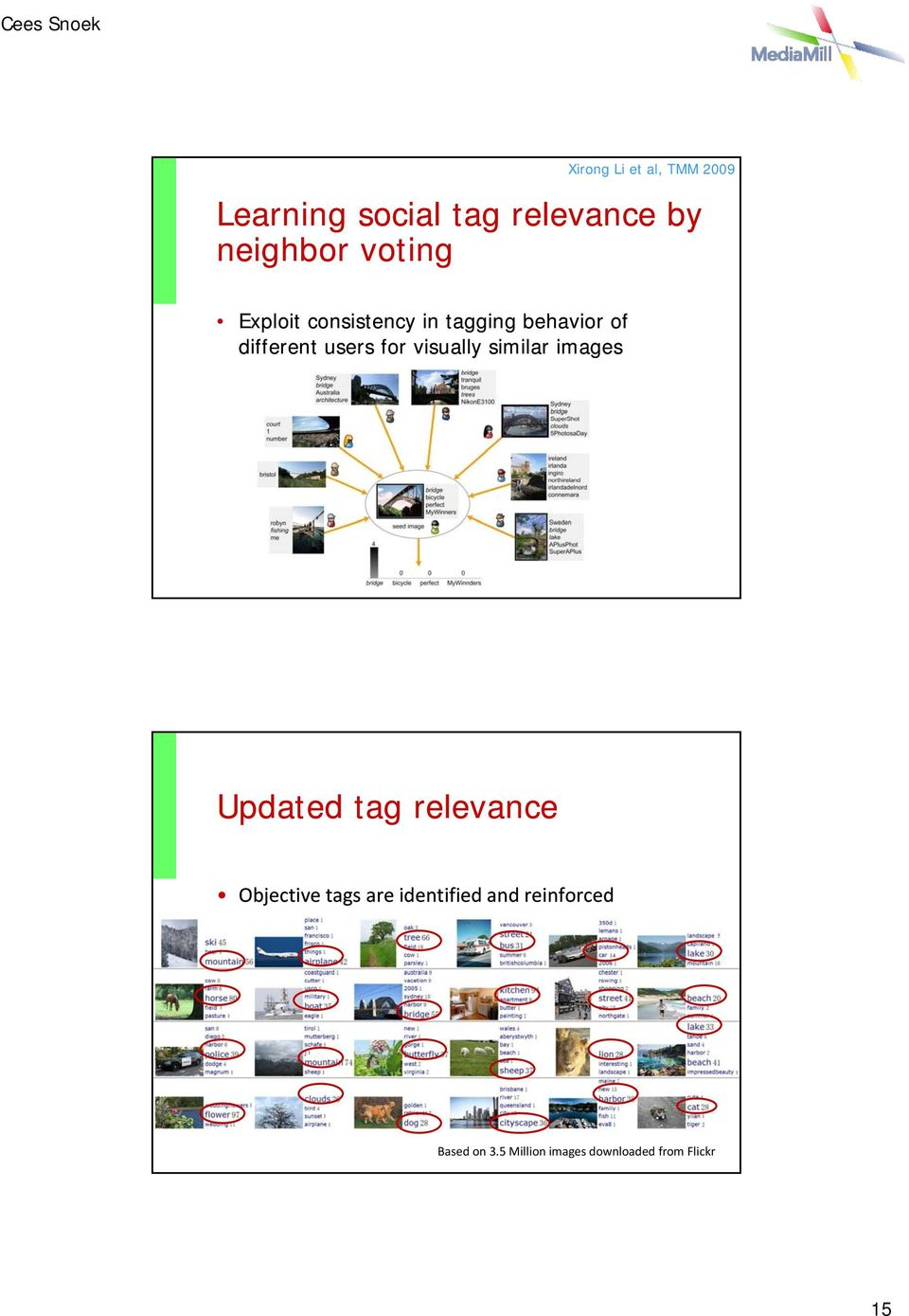 visually similar images Updated tag relevance Objective tags are