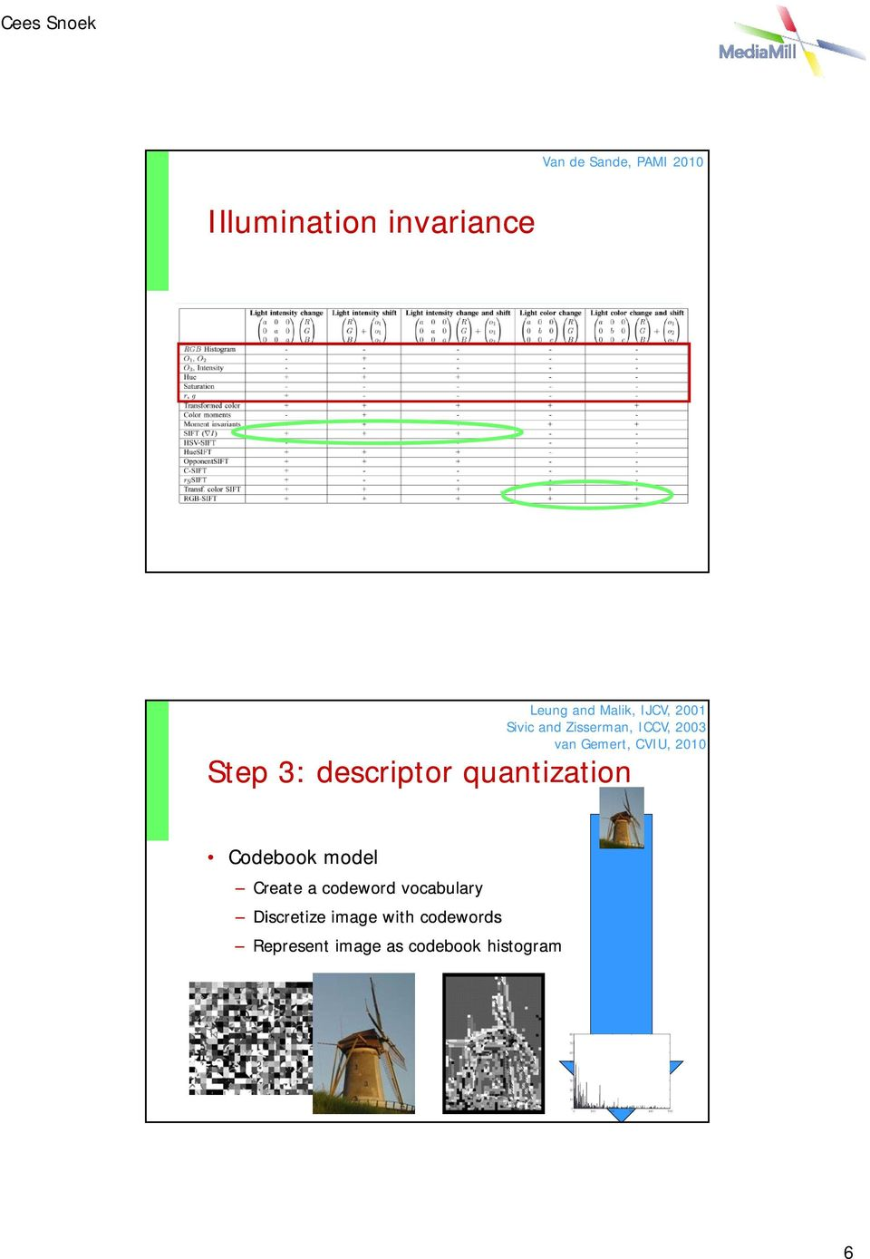 + + +/- +/- RGB-SIFT + + + + + Leung and Malik, IJCV, 2001 Sivic and Zisserman, ICCV, 2003 van Gemert, CVIU, 2010 Step 3: descriptor quantization