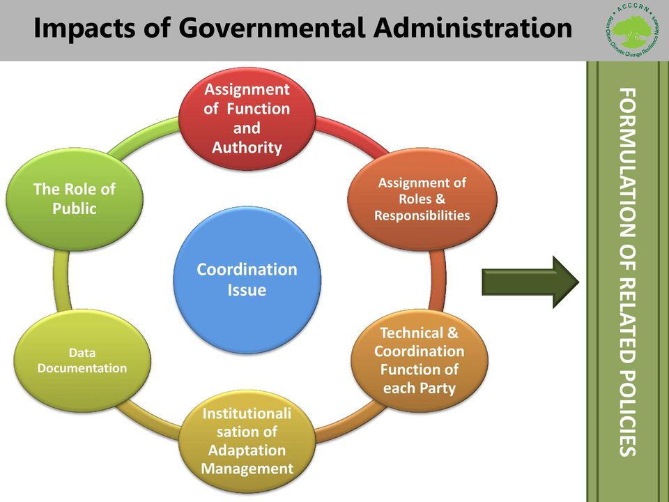 Institutionali sation of Adaptation Management Assignment of Roles &