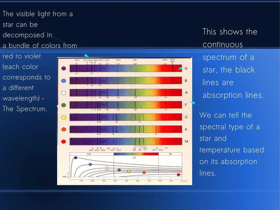 . This shows the continuous spectrum of a star, the black lines are absorption