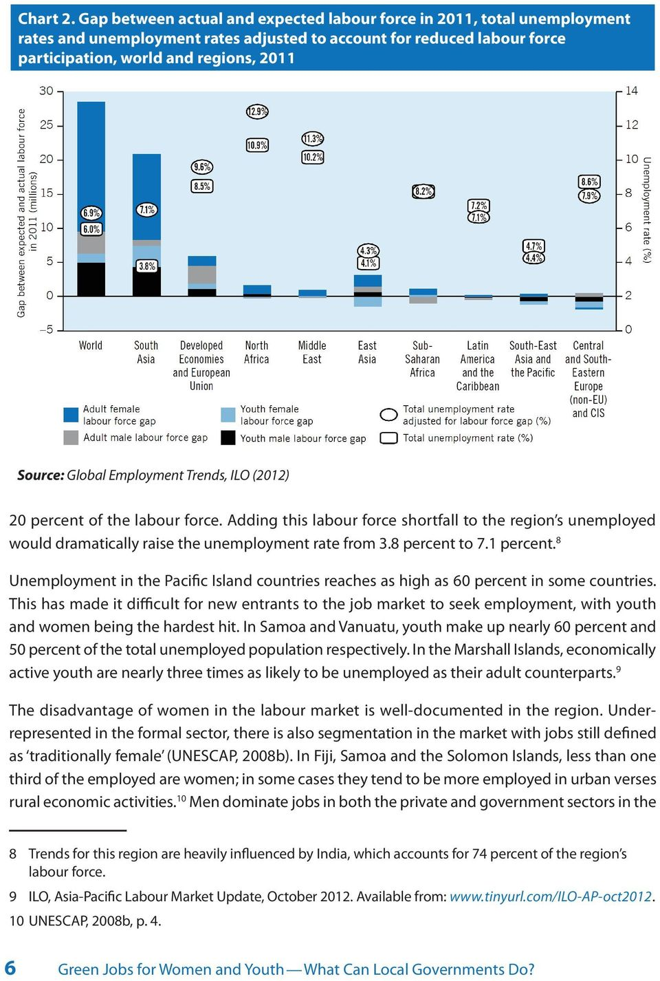 Global Employment Trends, ILO (2012) 20 percent of the labour force. Adding this labour force shortfall to the region s unemployed would dramatically raise the unemployment rate from 3.8 percent to 7.