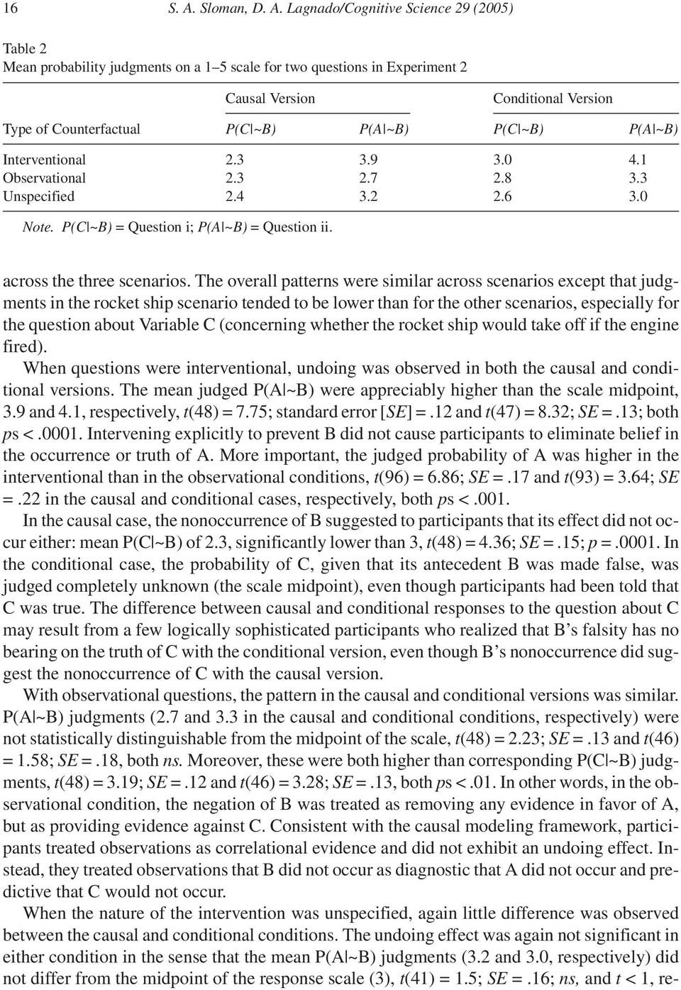 Lagnado/Cognitive Science 29 (2005) Table 2 Mean probability judgments on a 1 5 scale for two questions in Experiment 2 Causal Version Conditional Version Type of Counterfactual P(C ~B) P(A ~B) P(C