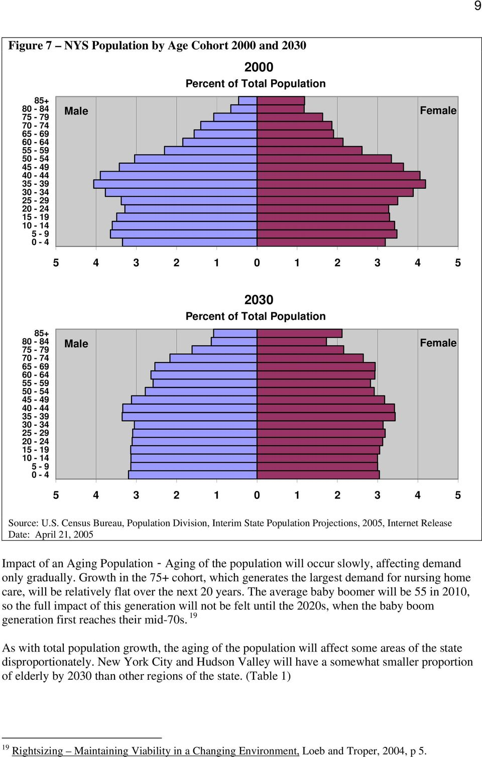Source: U.S. Census Bureau, Population Division, Interim State Population Projections, 2005, Internet Release Date: April 21, 2005 Impact of an Aging Population - Aging of the population will occur