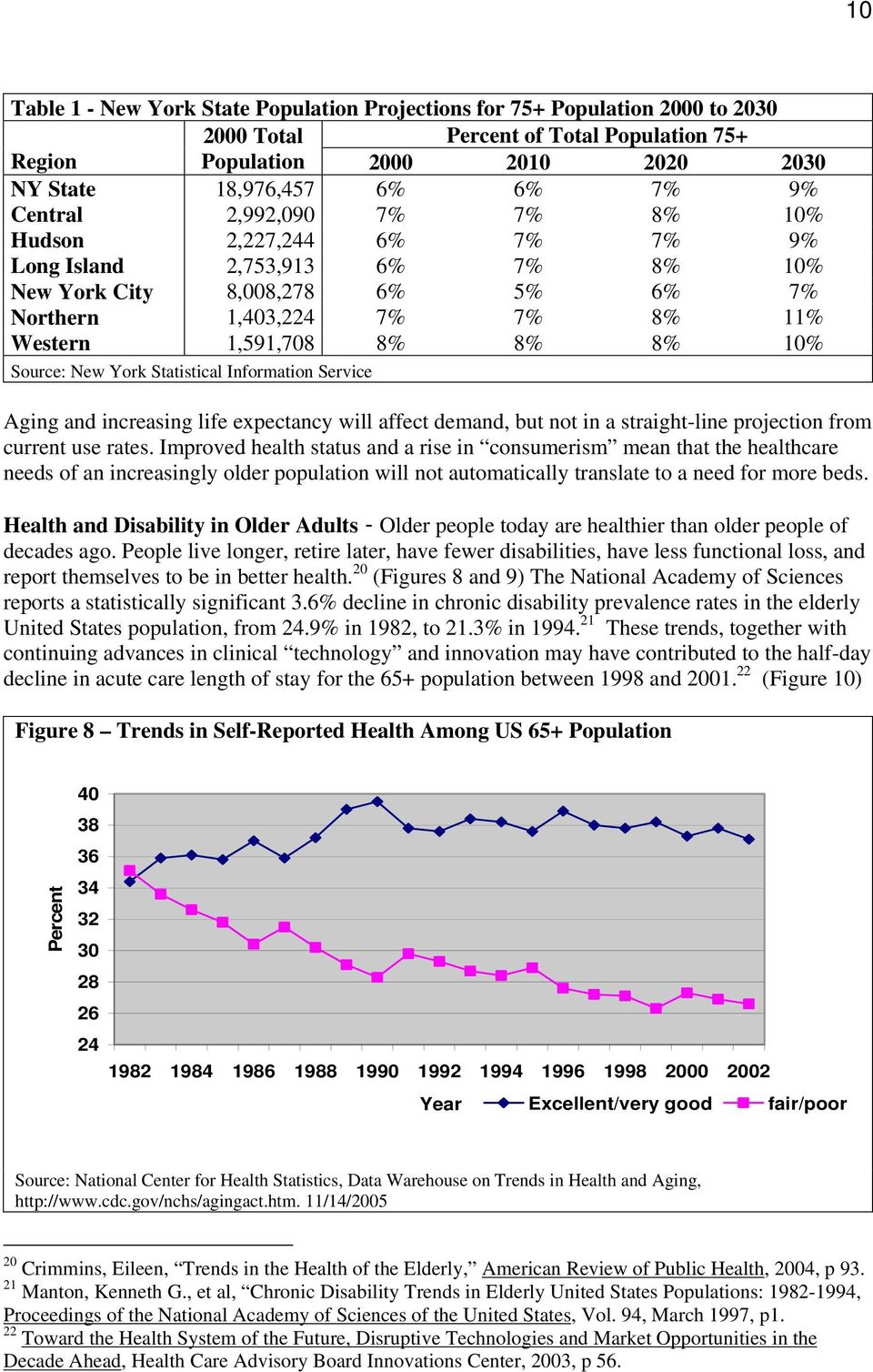 Source: New York Statistical Information Service Aging and increasing life expectancy will affect demand, but not in a straight-line projection from current use rates.