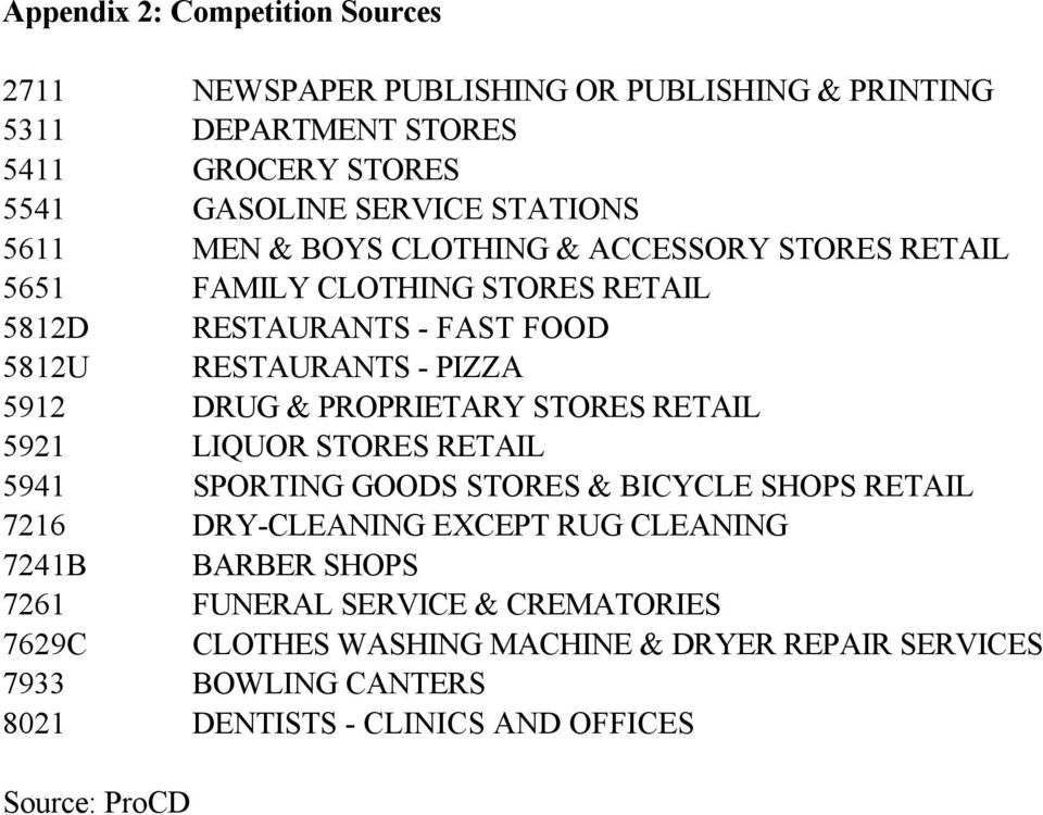 PROPRIETARY STORES RETAIL 5921 LIQUOR STORES RETAIL 5941 SPORTING GOODS STORES & BICYCLE SHOPS RETAIL 7216 DRY-CLEANING EXCEPT RUG CLEANING 7241B BARBER