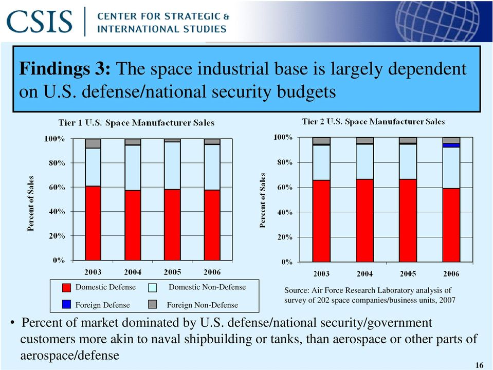 Source: Air Force Research Laboratory analysis of survey of 202 space companies/business units, 2007 Percent of