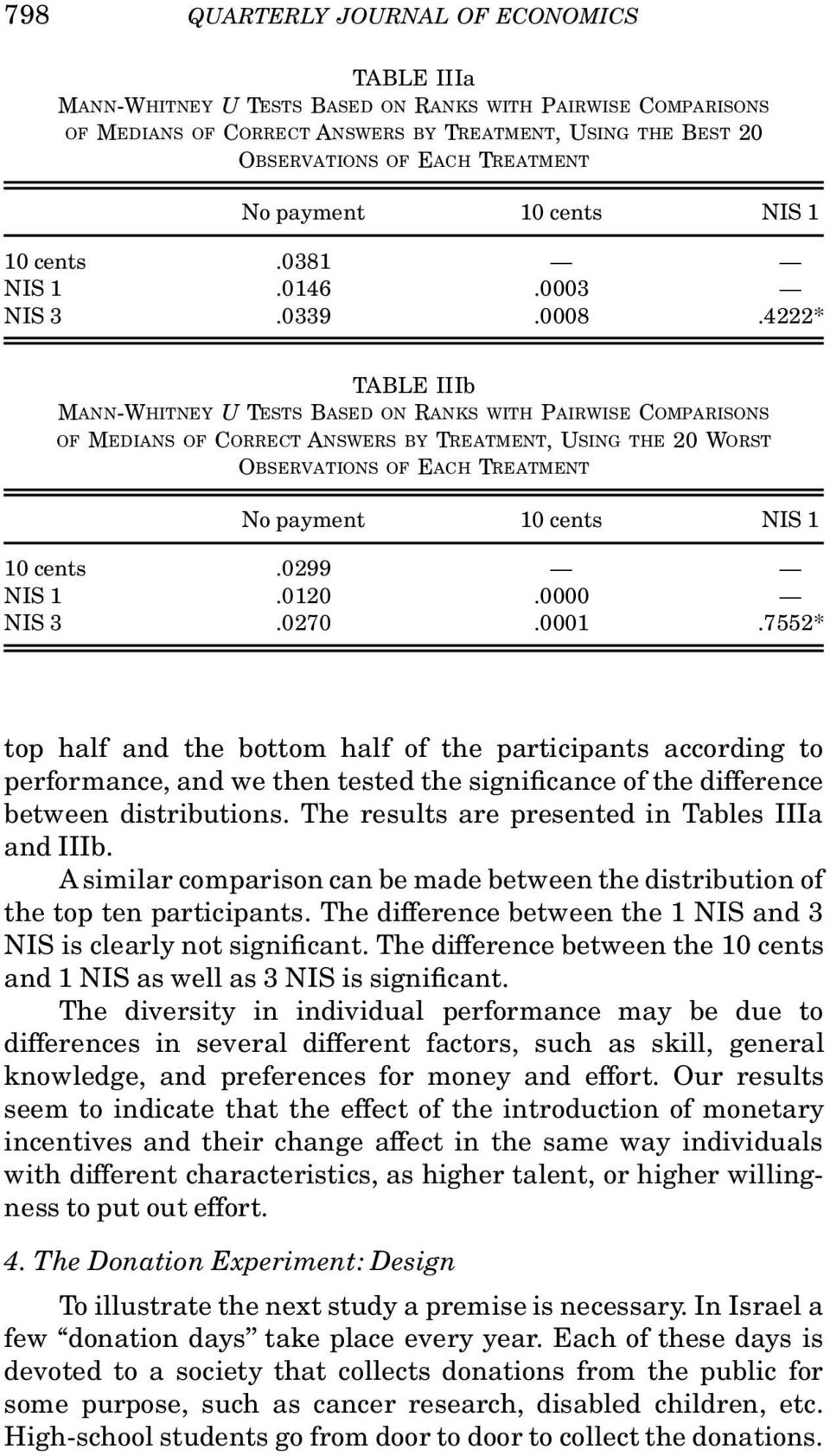 4222* TABLE IIIb MANN-WHITNEY U TESTS BASED ON RANKS WITH PAIRWISE COMPARISONS OF MEDIANS OF CORRECT ANSWERS BY TREATMENT, USING THE 20 WORST OBSERVATIONS OF EACH TREATMENT No payment 10 cents NIS 1