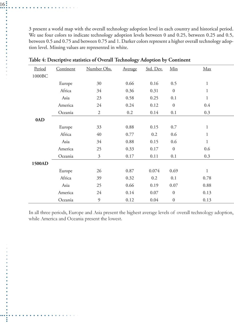 Table 4: Descriptive statistics of Overall Technology Adoption by Continent Period Continent Number Obs. Average Std. Dev. Min Max 1000BC Europe 30 0.66 0.16 0.5 1 Africa 34 0.36 0.31 0 1 Asia 23 0.