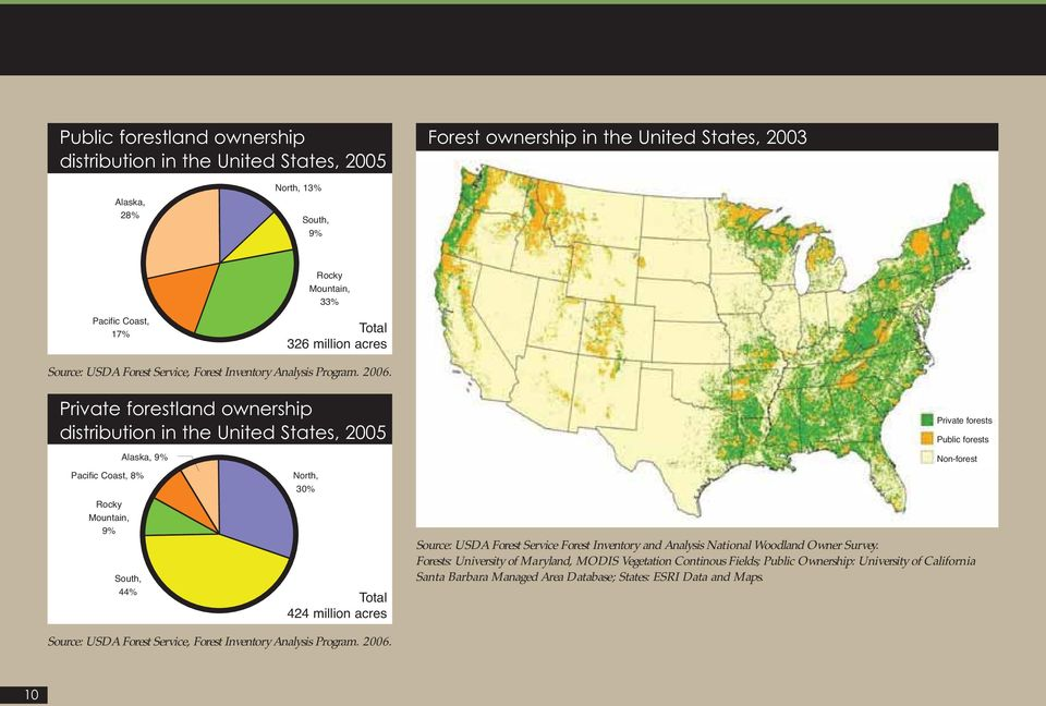Private forestland ownership distribution in the United States, 2005 Pacific Coast, 8% Rocky Mountain, 9% Alaska, 9% South, 44% North, 30% Total 424 million acres Private forests Public forests