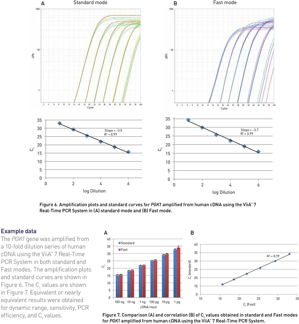 Example data The PGK1 gene was amplified from a 1-fold dilution series of human cdna using the ViiA 7 Real-Time PCR System in both standard and Fast modes.