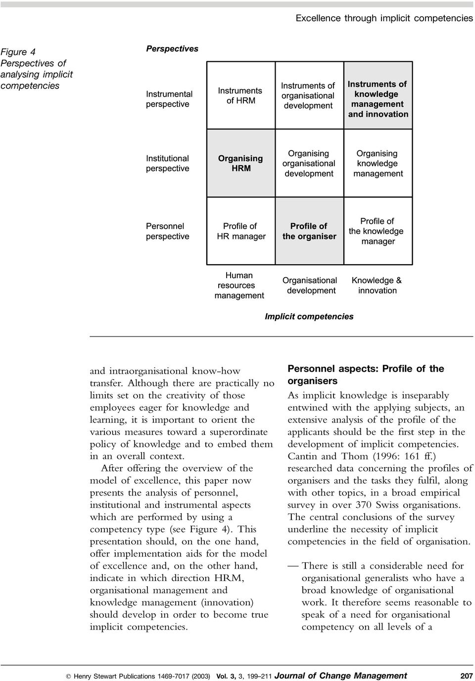 management Personnel perspective Profile of HR manager Profile of the Organizer organiser Profile of the knowledge manager Human resources management Organisational development Knowledge & innovation