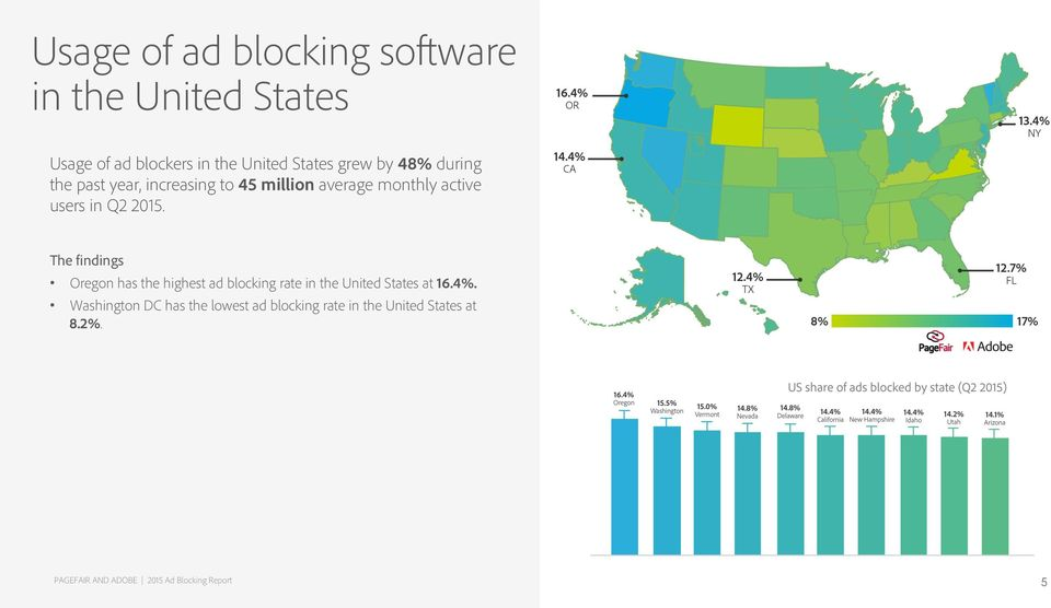 2015. Oregon has the highest ad blocking rate in the United States at 16.4%.
