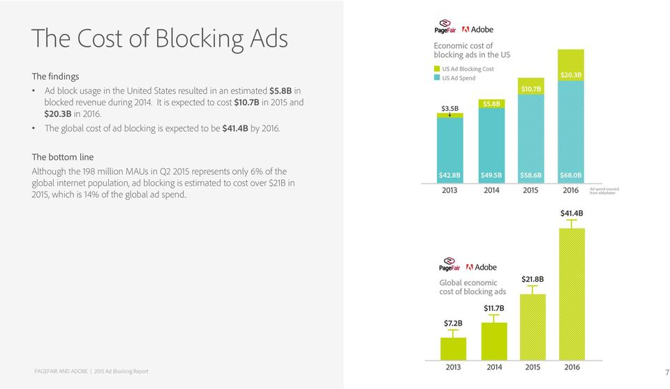 The bottom line Although the 198 million MAUs in Q2 2015 represents only 6% of the global internet population, ad blocking