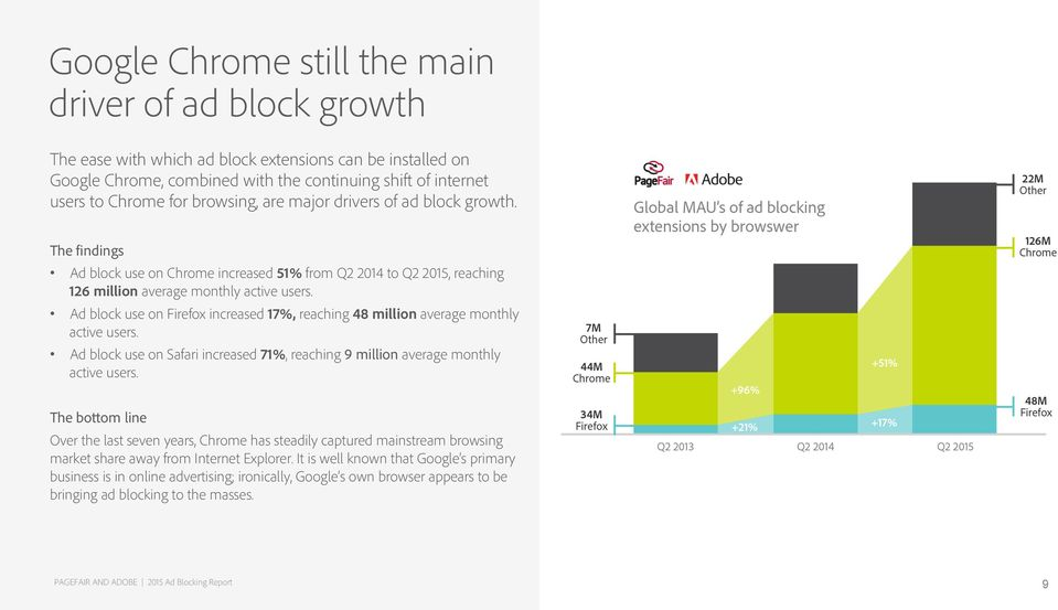 Ad block use on Firefox increased 17%, reaching 48 million average monthly active users. Ad block use on Safari increased 71%, reaching 9 million average monthly active users.