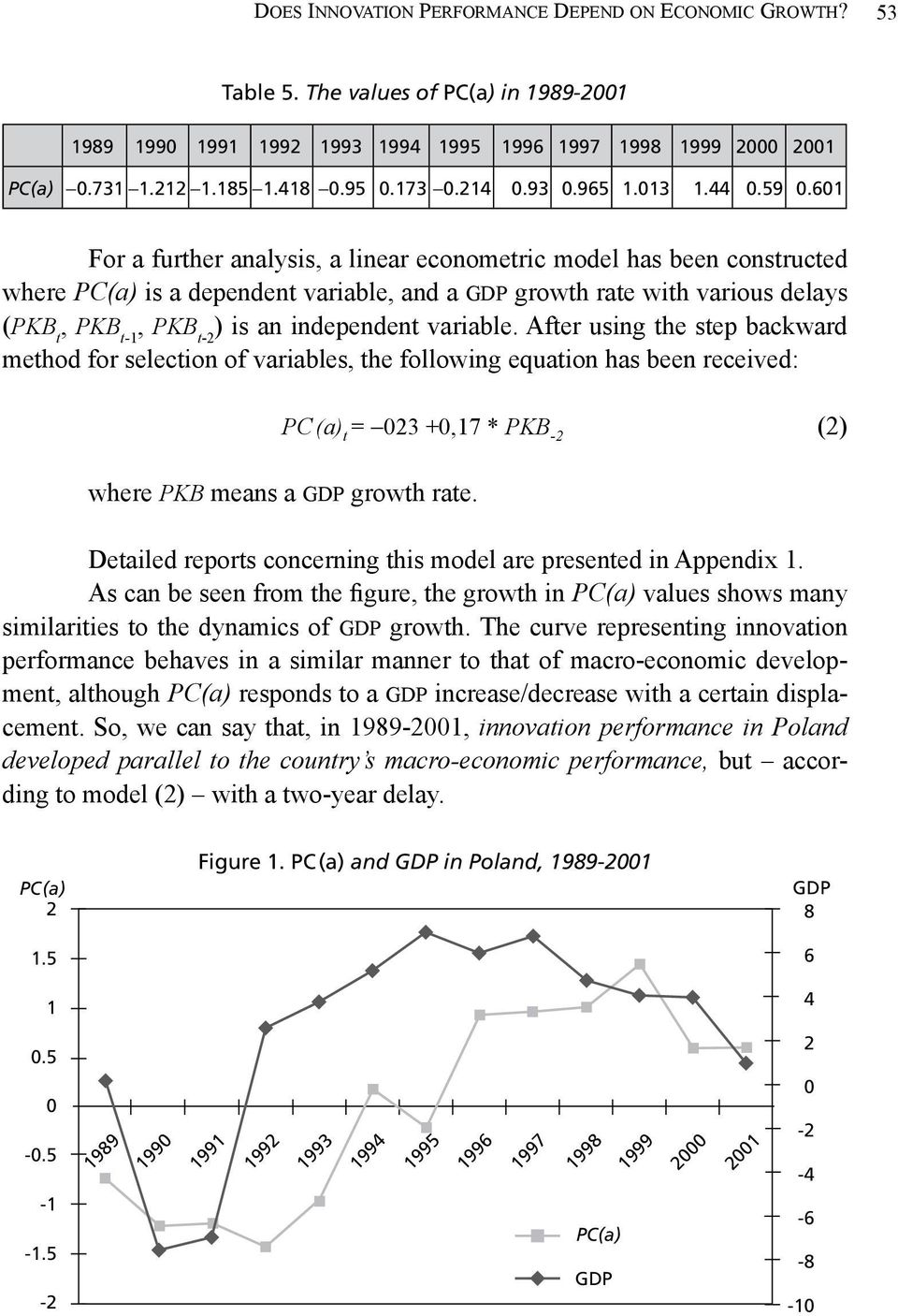 601 For a further analysis, a linear econometric model has been constructed where pc(a) is a dependent variable, and a gdp growth rate with various delays (pkb t, pkb t1, pkb t2 ) is an independent