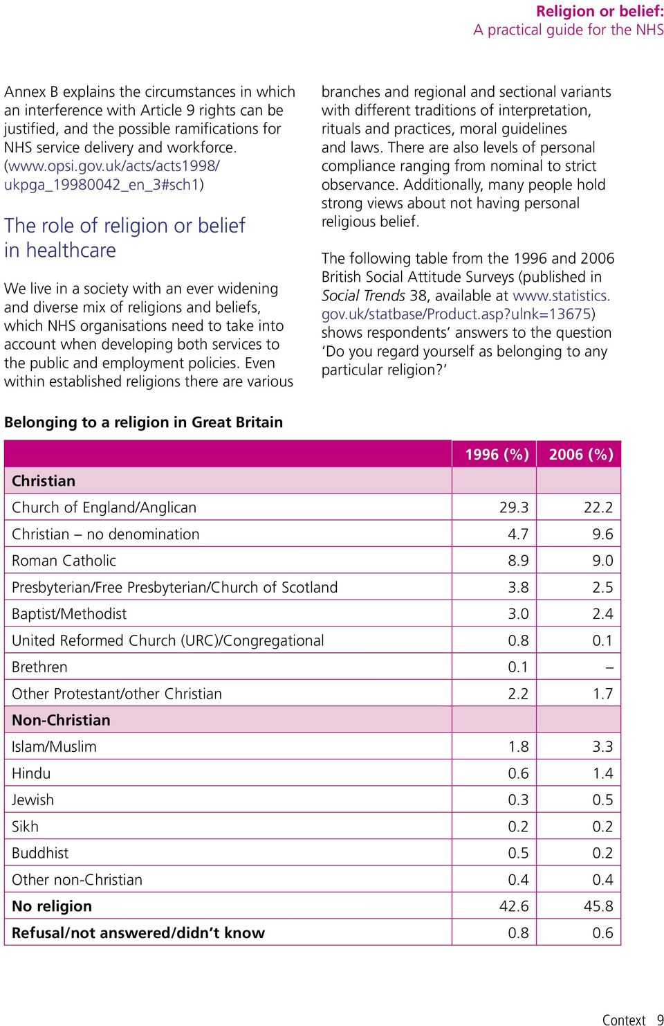 uk/acts/acts1998/ ukpga_19980042_en_3#sch1) The role of religion or belief in healthcare We live in a society with an ever widening and diverse mix of religions and beliefs, which NHS organisations