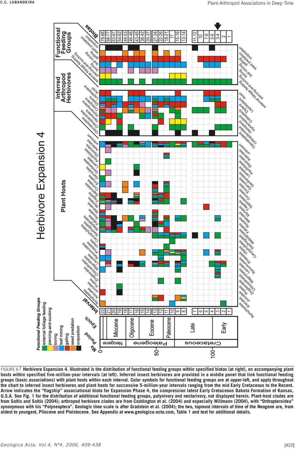 Inferred insect herbivores are provided in a middle panel that link functional feeding groups (basic associations) with plant hosts within each interval.