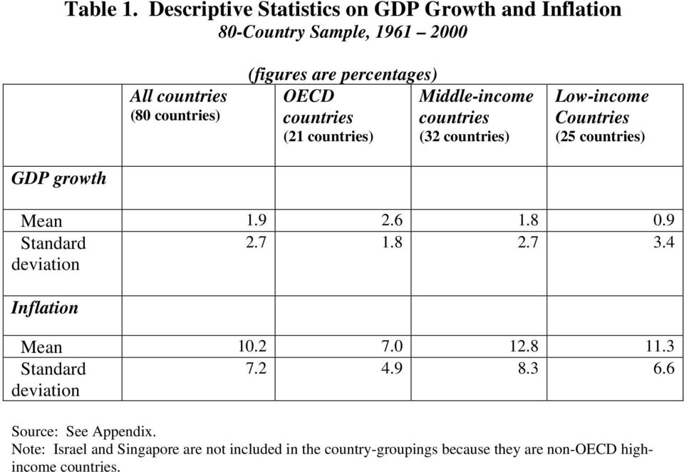 percentages) OECD Middle-income countries countries (21 countries) (32 countries) Low-income Countries (25 countries) GDP growth