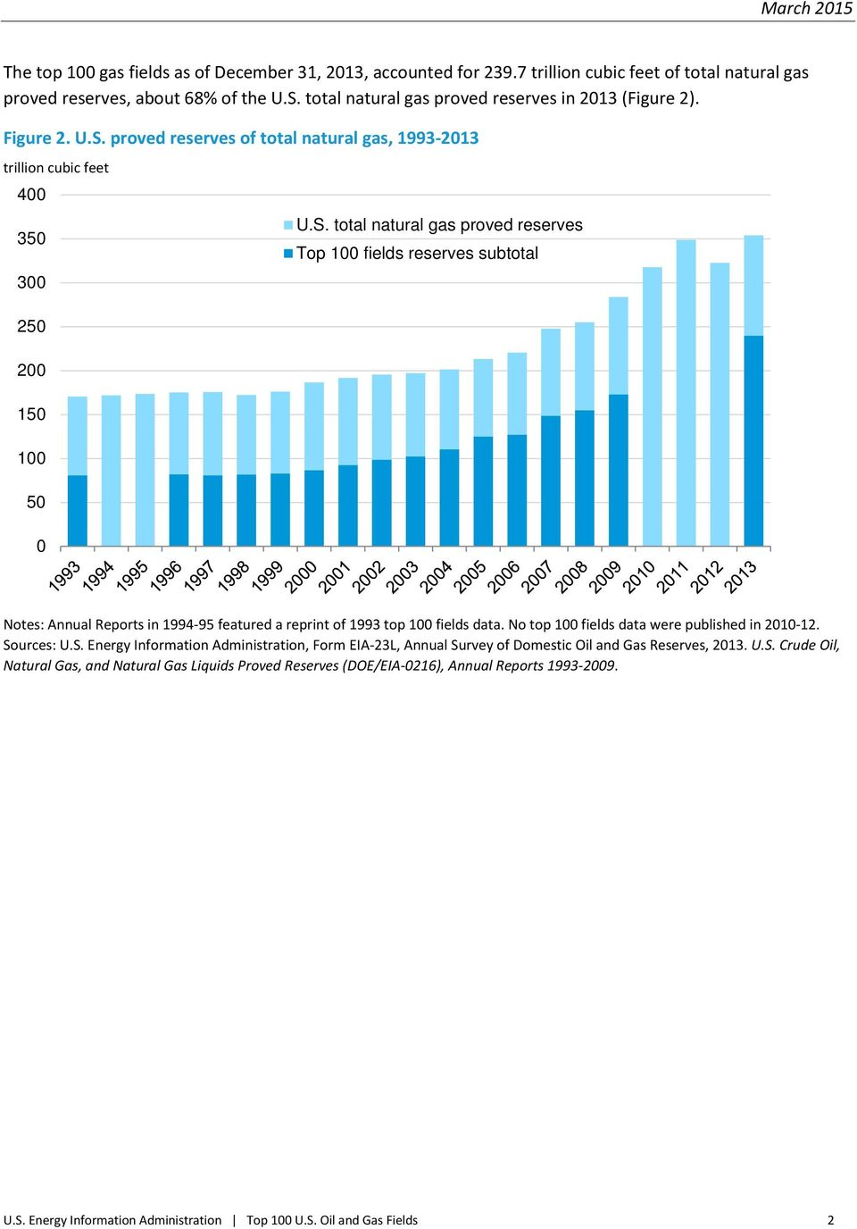 proved reserves of total natural gas, 1993-2013 trillion cubic feet 400 350 300 250 200 150 100 50 0 U.S.