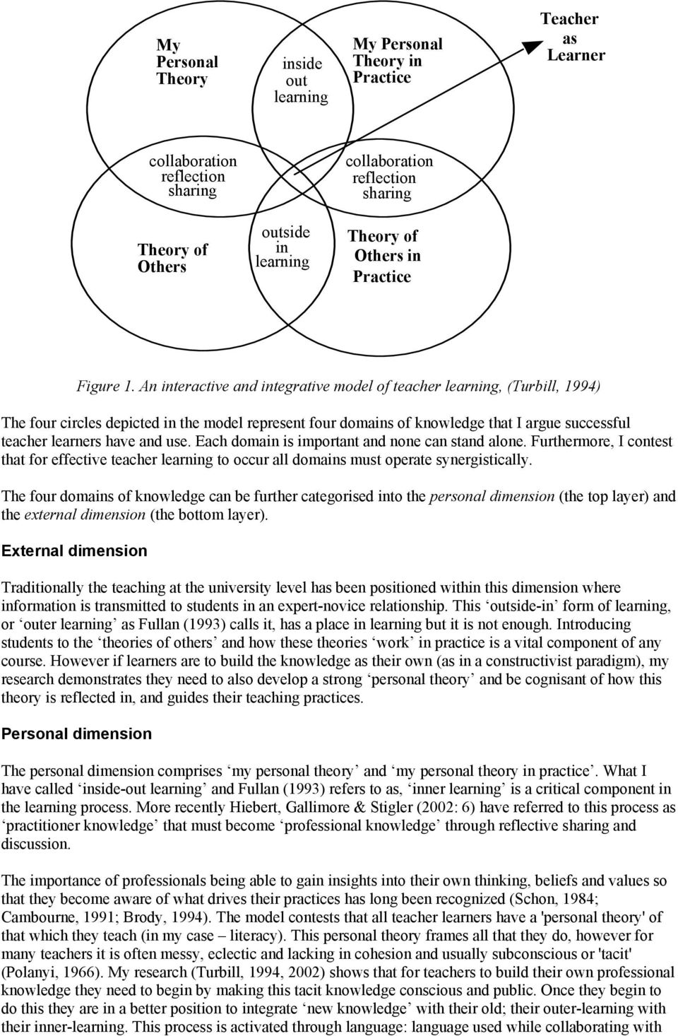 An interactive and integrative model of teacher learning, (Turbill, 1994) The four circles depicted in the model represent four domains of knowledge that I argue successful teacher learners have and