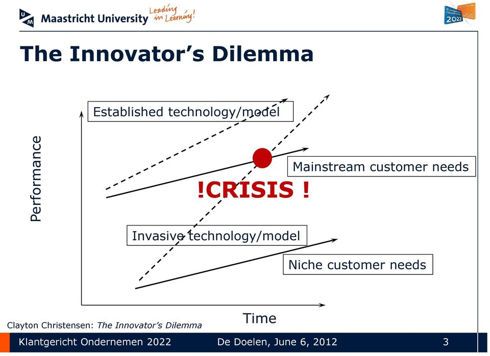 Mainstream customer needs Invasive technology/model Niche