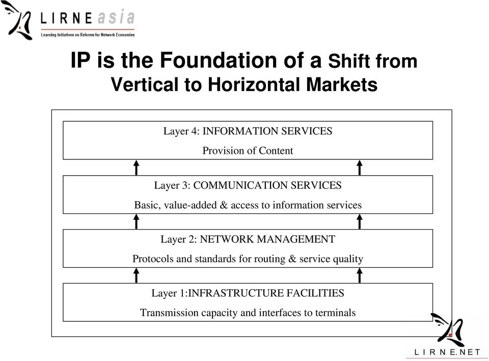 to information services Layer 2: NETWORK MANAGEMENT Protocols and standards for routing &