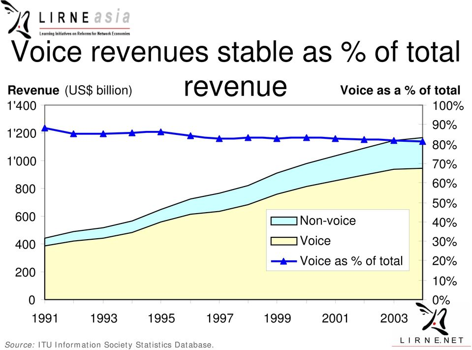 60% 50% Non-voice 40% Voice 30% Voice as % of total 20% 10% 0% 1991 1993