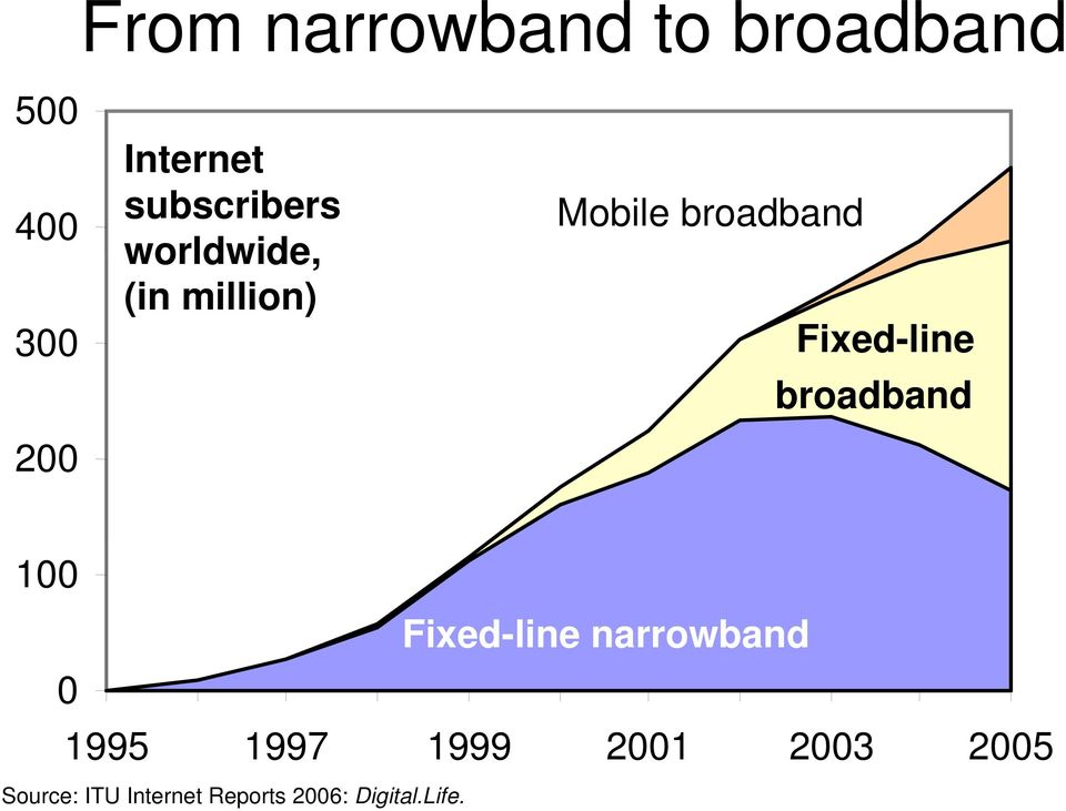Fixed-line broadband 100 Fixed-line narrowband 0 1995 1997