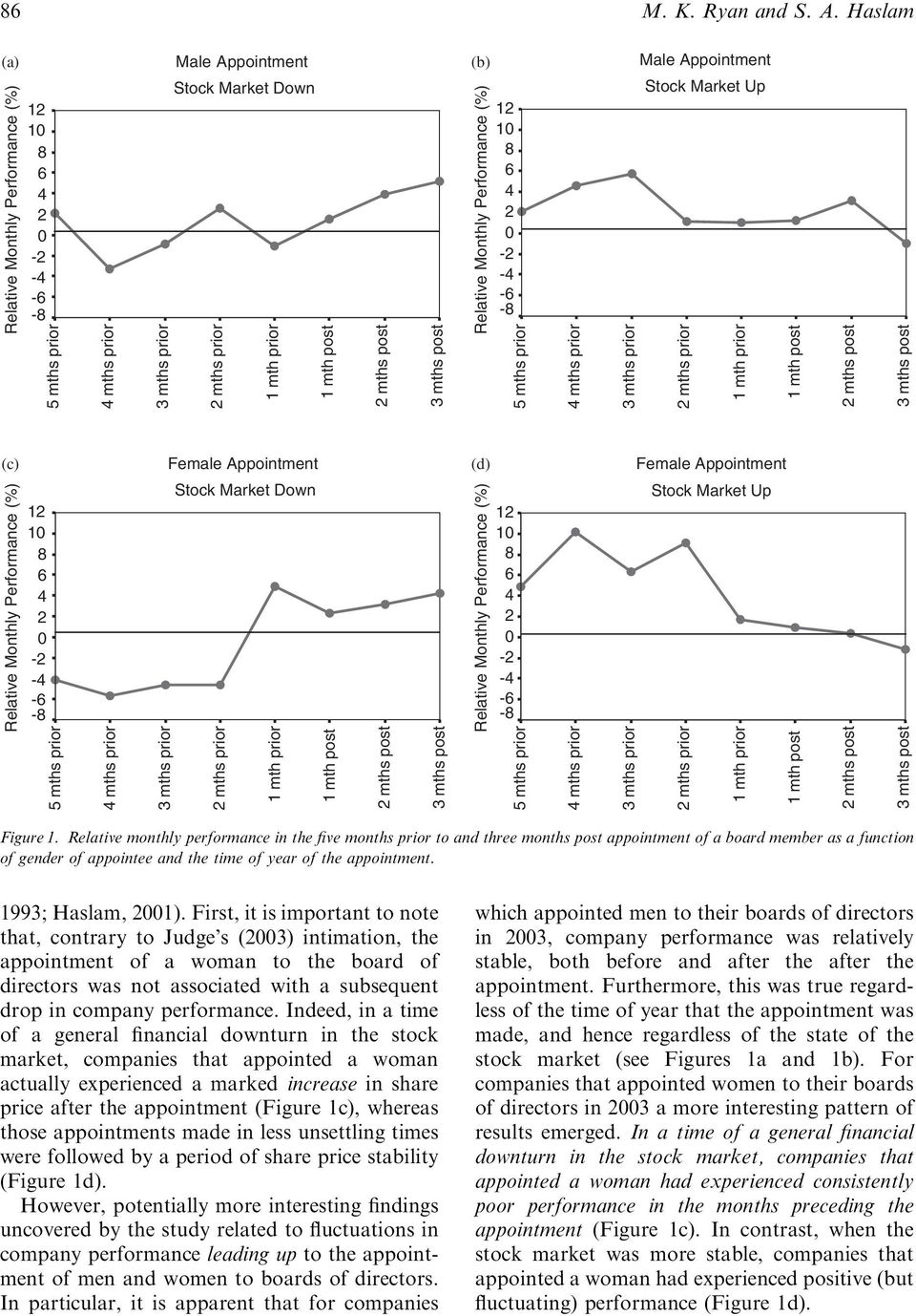 post (b) Relative Monthly Performance (%) 12 10 8 6 4 2 0-2 -4-6 -8 5 mths prior 4 mths prior Male Appointment Stock Market Up 3 mths prior 2 mths prior 1 mth prior 1 mth post 2 mths post 3 mths post