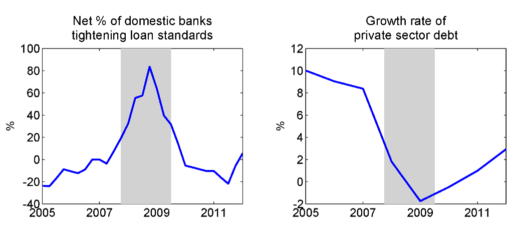 FIGURE 3. U.S. financial market NOTE. Shaded area reflects 2007 U.S. recession dates defined by NBER dating committee.