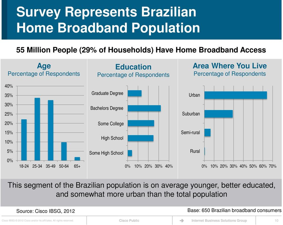 35-49 50-64 65+ Some High School 0% 10% 20% 30% 40% Rural 0% 10% 20% 30% 40% 50% 60% 70% This segment of the Brazilian population is on average