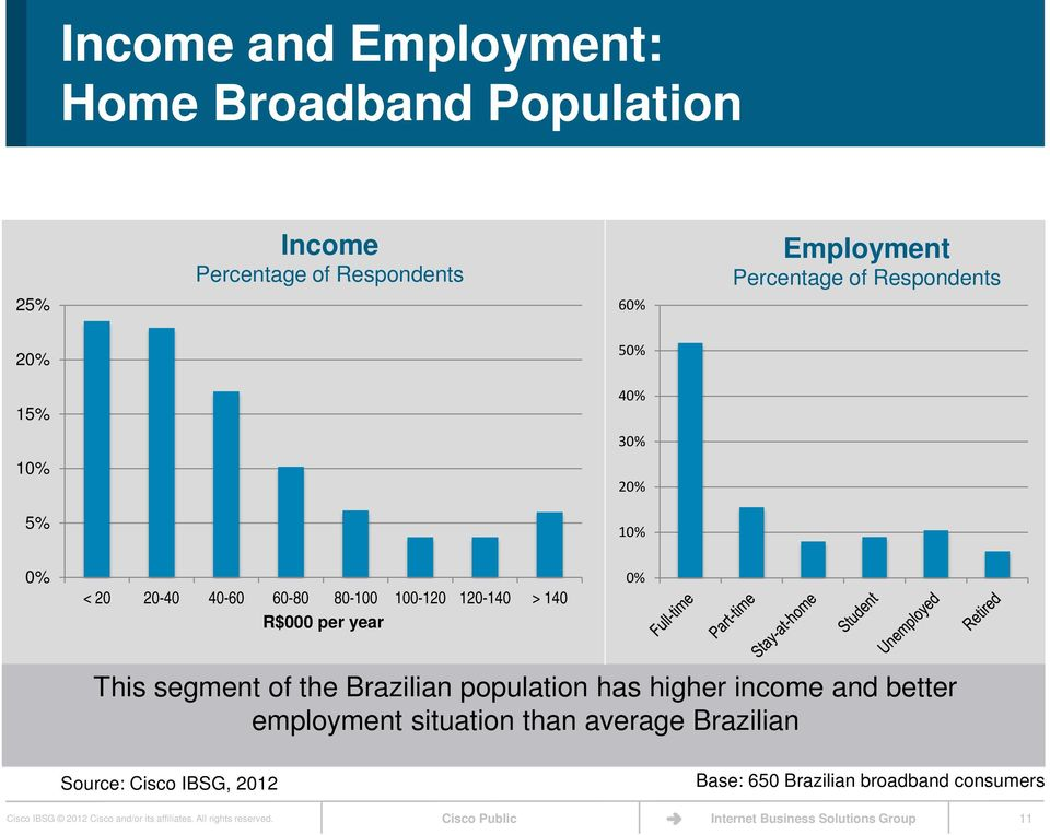 segment of the Brazilian population has higher income and better employment situation than
