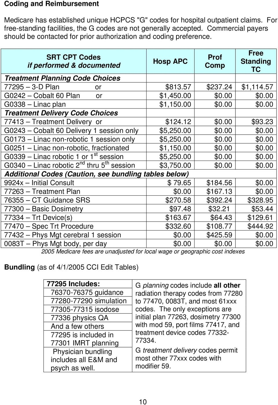 SRT CPT Codes if performed & documented Hosp APC Prof Free Standing TC Treatment Planning Code Choices 77295 3-D Plan or $813.57 $237.24 $1,114.57 G0242 Cobalt 60 Plan or $1,450.00 $0.