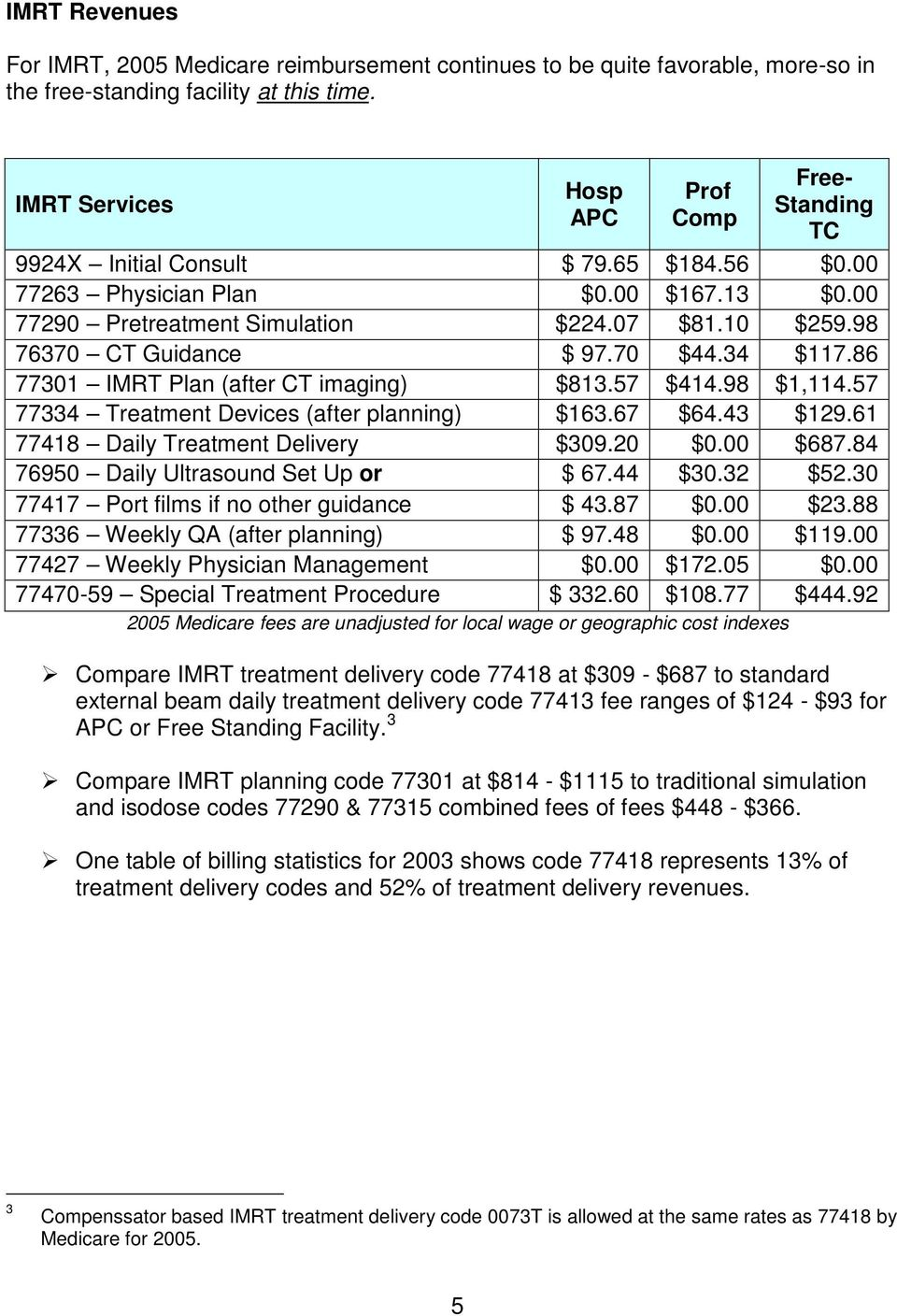 98 76370 CT Guidance $ 97.70 $44.34 $117.86 77301 IMRT Plan (after CT imaging) $813.57 $414.98 $1,114.57 77334 Treatment Devices (after planning) $163.67 $64.43 $129.