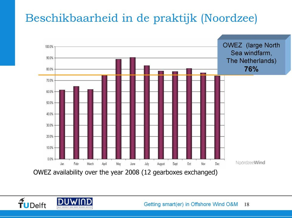 windfarm, The Netherlands) 76% OWEZ