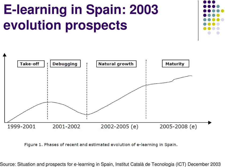 prospects for e-learning in Spain,