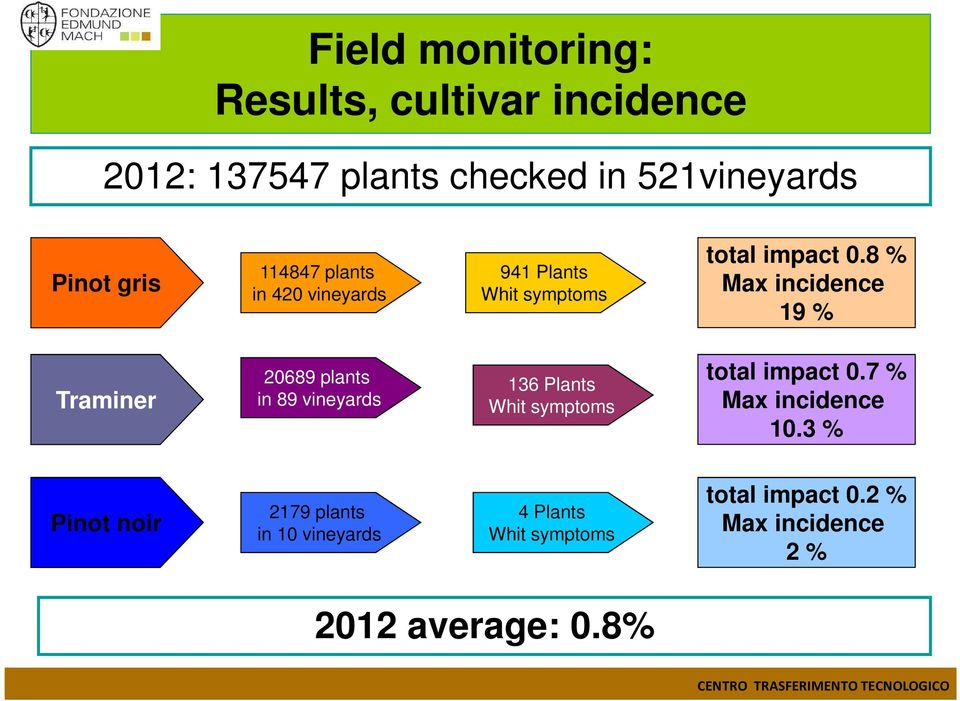 8 % Max incidence 19 % Traminer 20689 plants in 89 vineyards 136 Plants Whit symptoms total impact 0.