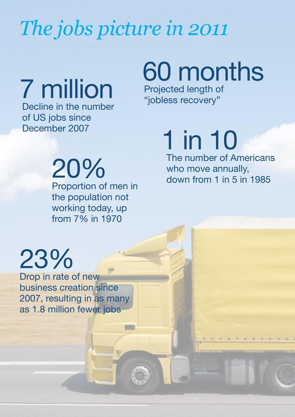 jobless recovery 1 in 10 The number of Americans who move annually, down from 1 in 5 in 1985 23%