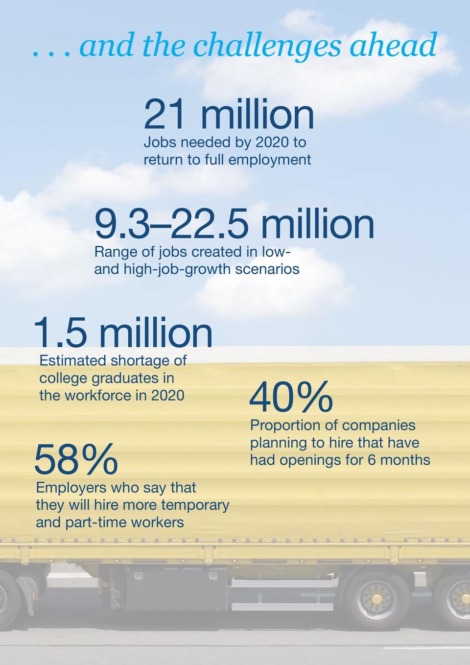 5 million Estimated shortage of college graduates in the workforce in 2020 58% Employers who say