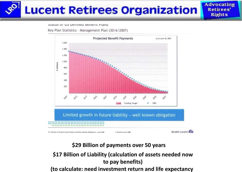 assets needed now to pay benefits) (to