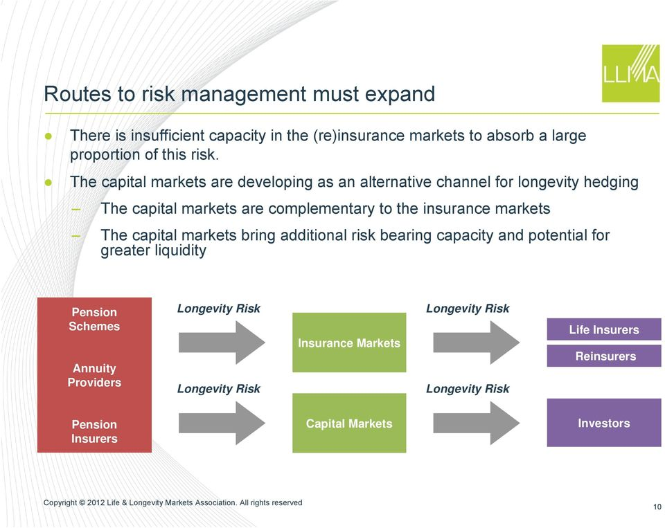 markets The capital markets bring additional risk bearing capacity and potential for greater liquidity Pension Schemes Annuity Providers