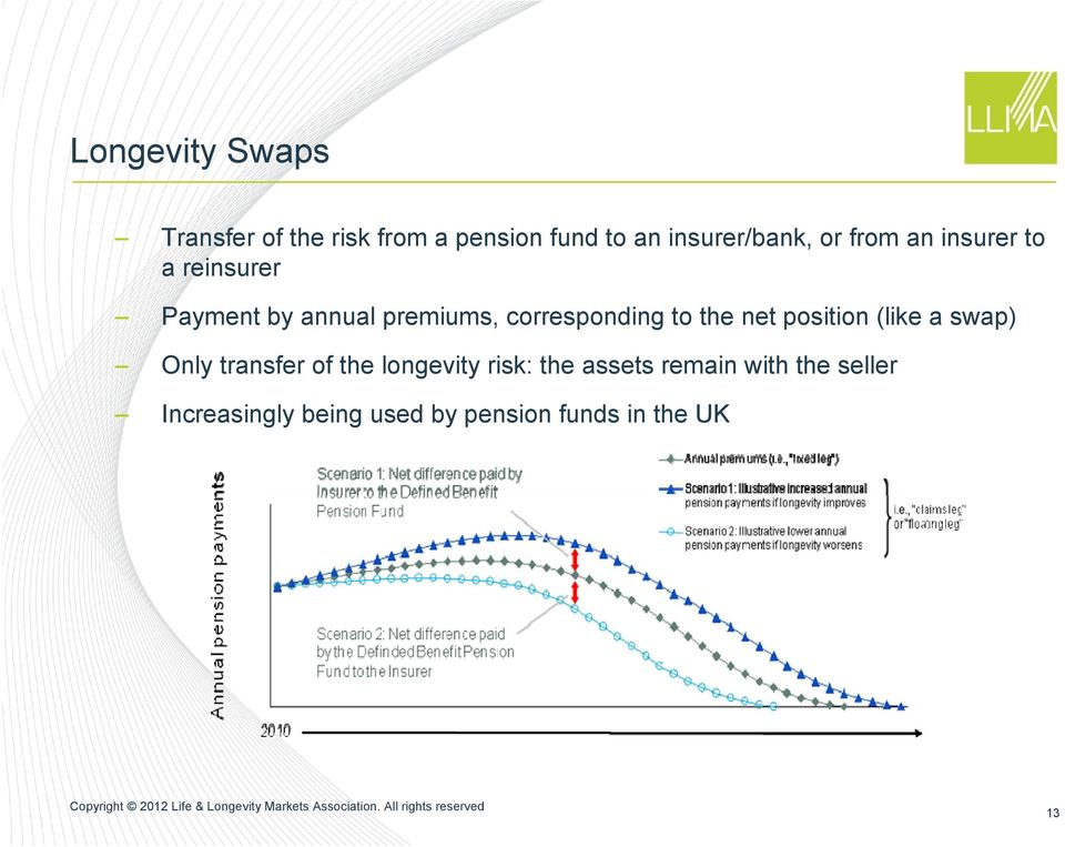 to the net position (like a swap) Only transfer of the longevity risk: the