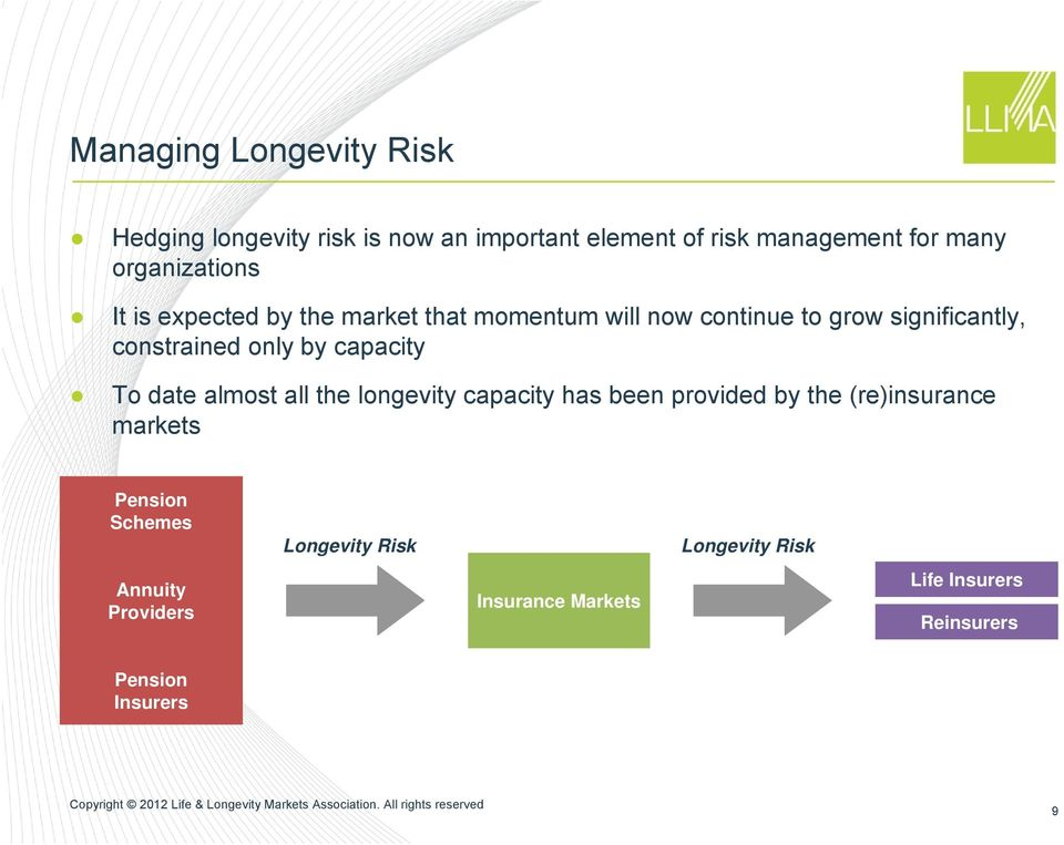 only by capacity To date almost all the longevity capacity has been provided by the (re)insurance markets