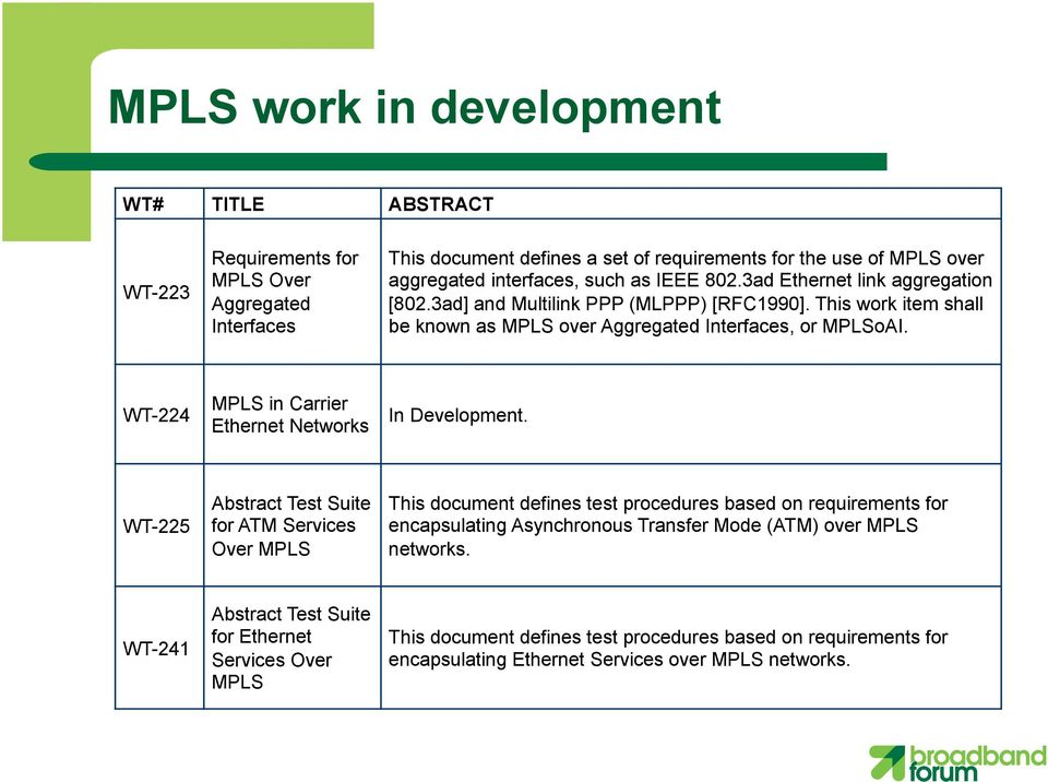 WT-224 MPLS in Carrier Ethernet Networks In Development.