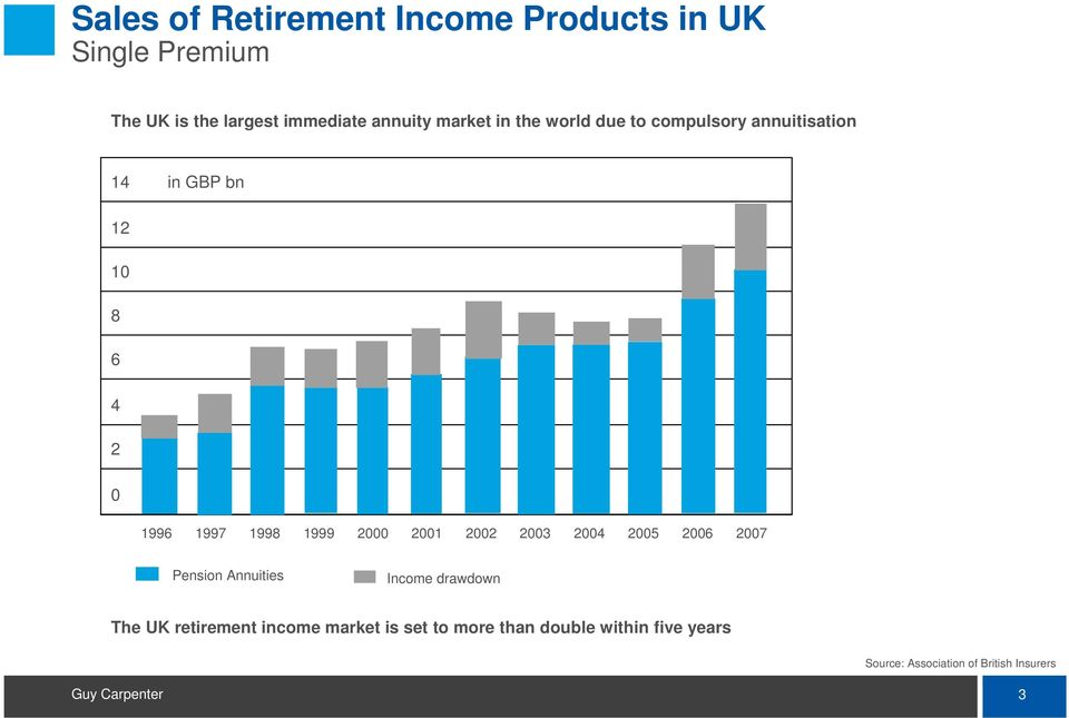 1999 2000 2001 2002 2003 2004 2005 2006 2007 Pension Annuities Income drawdown The UK retirement