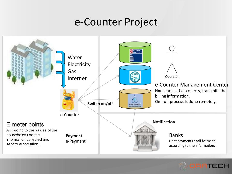 Water Electricity Gas Internet e-counter Payment e-payment Switch on/off Operatör e-counter Management